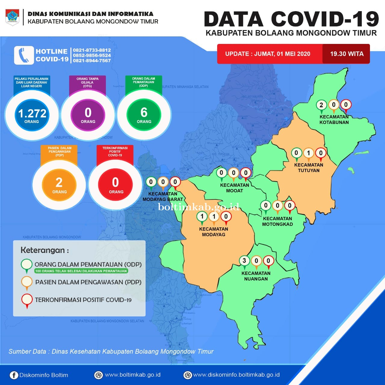 Update Data Covid-19 Boltim